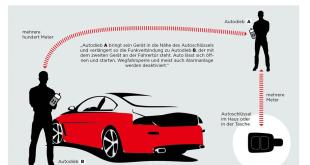 Autoklau von Autos mit Keyless-Systemen Quelle Grafik ADAC