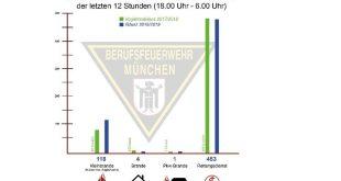 Silvesterbilanz 2018 Feuerwehr München