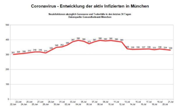 Coronavirus -Aktiv Infizierte München letzte 30 Tage