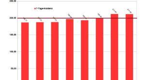 Corona Infektionen München 7-Tage-Inzidenz pro 100000 Einwohner Dezember 2020