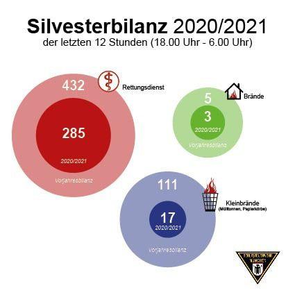 Silvesterbilanz 2020 Feuerwehr München