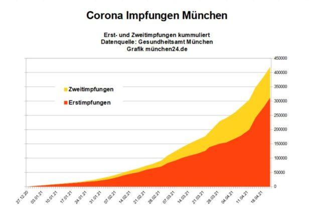 Impfstatus München 2021