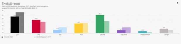 Bundestagswahl 2021 - Zweitstimmen in München