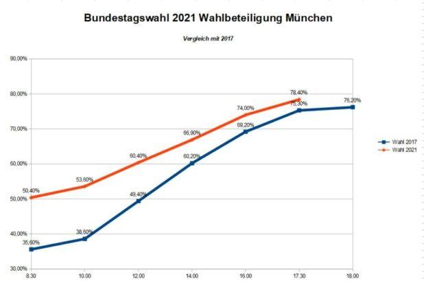 Wahlbeteiligung Bundestagswahl 2021 München