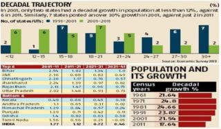 population-growth-in-india-economic-survey-2019