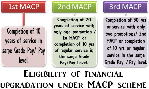 Delay in settlement of retirement benefits and pension due to non grant of financial upgradation under ACP/MACP Scheme