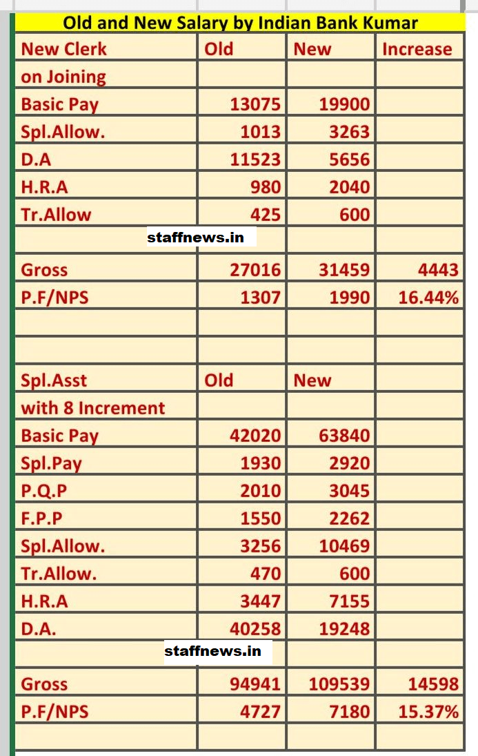Revised Scales of Pay Clerical Staff and Subordinate Staff w.e.f 1st Nov, 2017: 11th BI-Partite Settlement Dtd. 11 Nov 2020