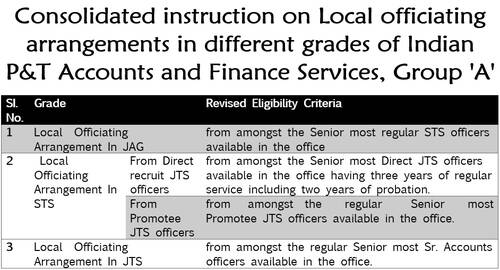 Consolidated instruction on Local officiating arrangements in different grades of Indian P&T Accounts and Finance Services, Group 'A'