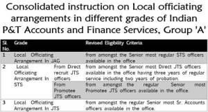 consolidated-instruction-on-local-officiating-arrangements-in-different-grades-of-indian-pt-accounts-and-finance-services
