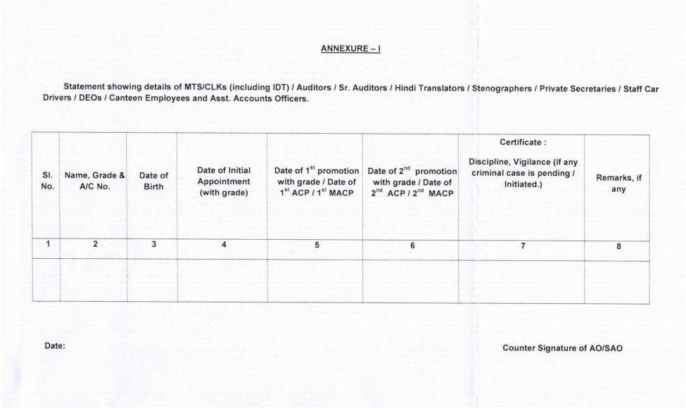 Grant of First/Second/Third Financial Up-gradation under MACPs to MTS/CLKs/Auditors/Sr. Auditors/Hindi Translators etc. Posts