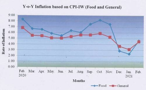 rate-of-inflation-feb-2021