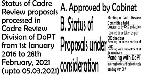 Status of Cadre Review proposals processed in Cadre Review Division of DoPT upto 05.03.2021