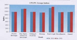 cpi-iw-group-indices
