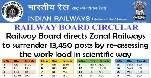 Annual targets for surrenders through Work Studies byZonal Railways for the year 2021-22: Surrender of 13,450 posts