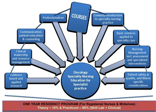 Post Basic Diploma in Oncology Specialty Nursing – Residency Program, Regulations, 2020: Indian Nursing Council