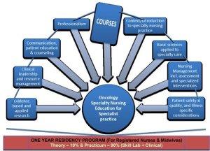 post-basic-diploma-in-oncology-specialty-nursing-residency-program-regulations-2020
