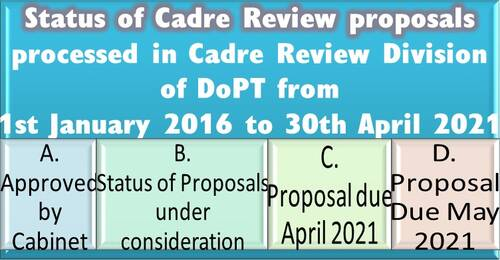 Status of Cadre Review proposals processed in DoPT as on 30th April 2021
