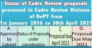 status-of-cadre-review-proposals-as-on-30th-april-2021