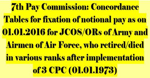 7th Pay Commission Concordance Tables for JCOS/ORs of Army and Airmen of Air Force by DESW dated 10.06.2021