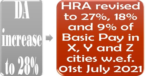 Revision in rate of House Rent Allowance (HRA) w.e.f. 01.07.2021