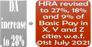 rates-of-hra-revised-to-27-18-and-9-of-basic-pay