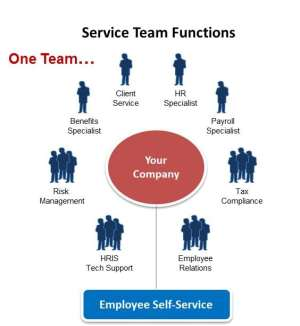 At Staff One HR, our mitment to clients is unsurpassed