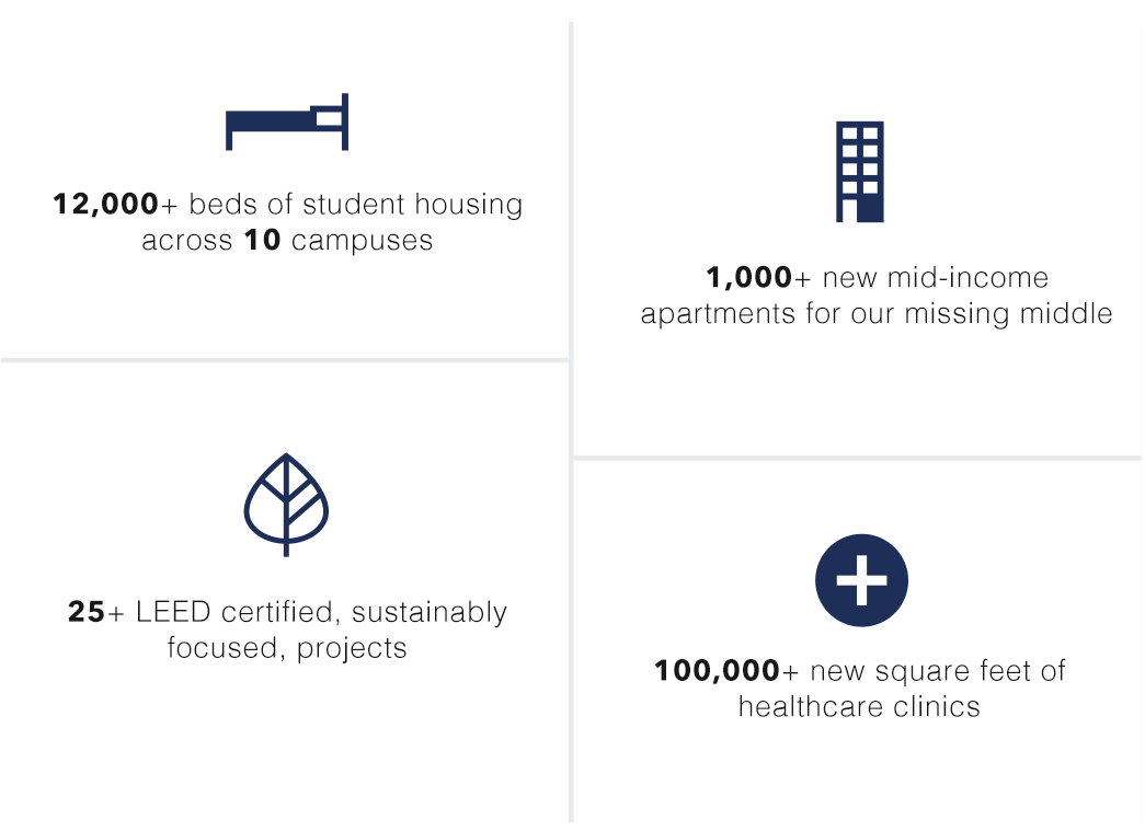 12,000 beds of student housing across 10 campuses, 1,000 new mid-income apartments, 25 LEED certified projects, and 100,000 new square feet of healthcare clinics