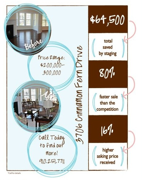 Staging Statistics By Just Perfect Home Staging More Rave Home