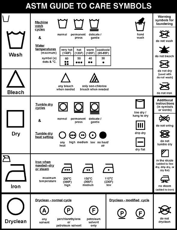 Laundry Symbols  What do the photos on the new labels mean
