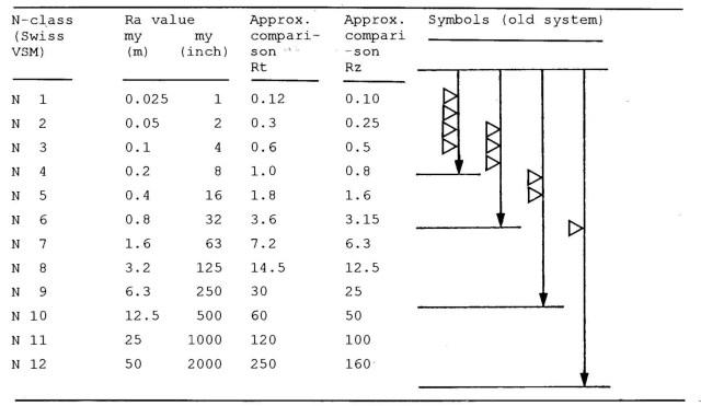 Surface Finish Standards