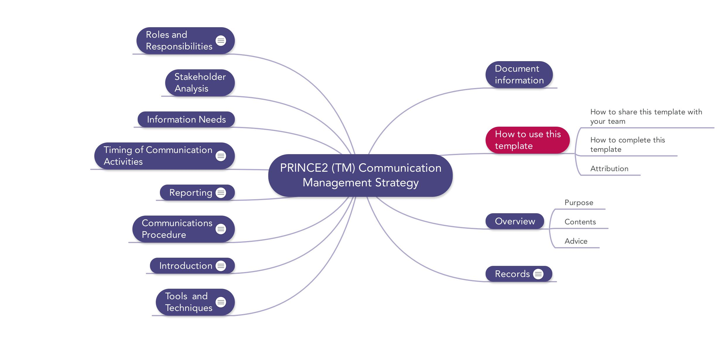 Project Management And Communication