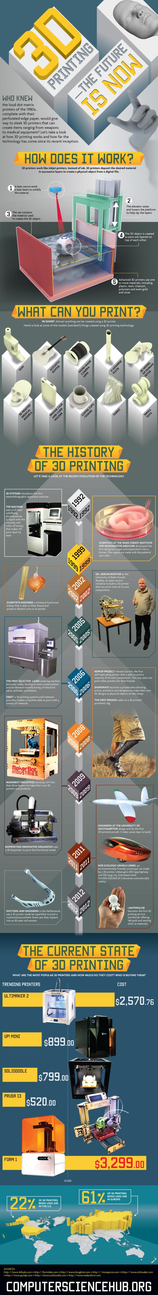 Storia stampa stampante 3d