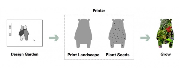 3D printing gardens