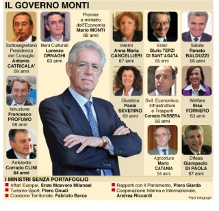 https://i2.wp.com/www.stampalibera.com/wp-content/uploads/2012/04/http-www.oggi_.it-attualita-files-2011-11-governo_monti-320x309.jpg