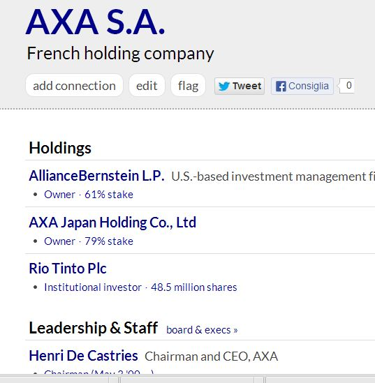 AXA S.A. proprietaria di AllianceBernstein LP con il 61% delle quote