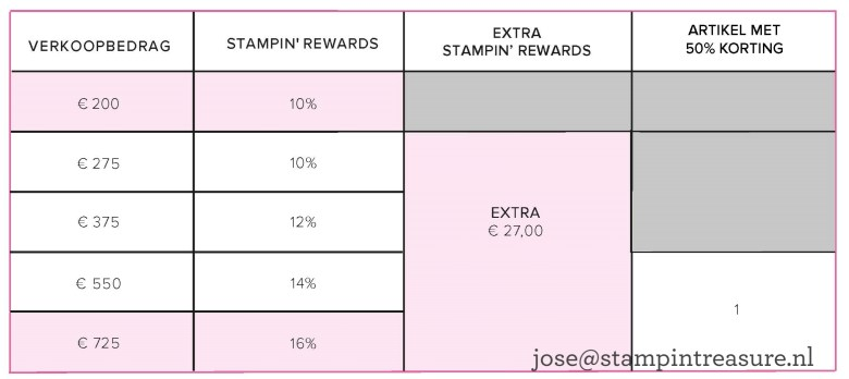 extra, stampin rewards, juni 2020, stampin up
