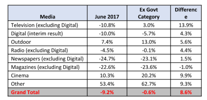 , Abnormal 2016 Govt Category Ad Spend Skews Agency Bookings in June and Q2 2017