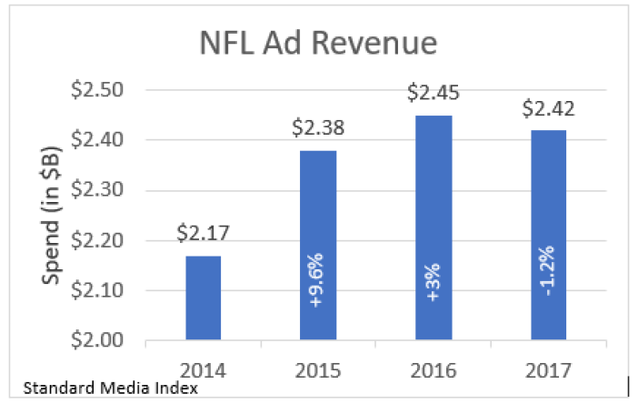 , NFL Ad Spend Declined -1.2% in 2017 Regular Season