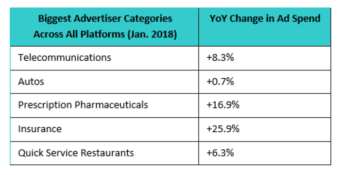 , US Ad Market Roars into 2018 by Jumping 10.8% in January
