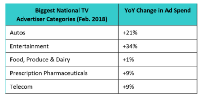 , National Ad Market Jumps 8% in February, Excluding Olympics