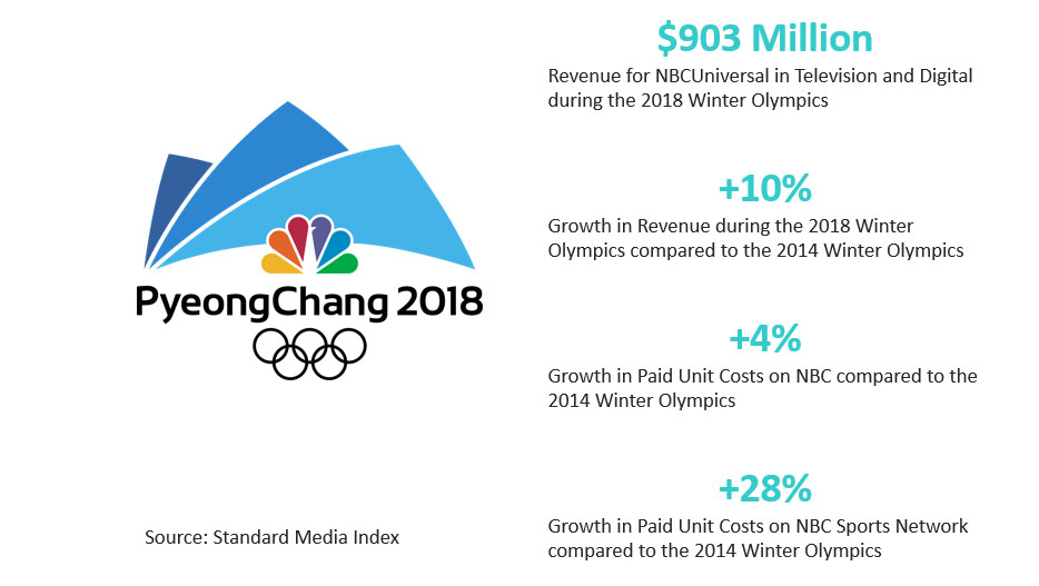 National Ad Market Jumps 8% in February, Excluding Olympics