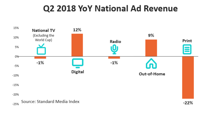 , National Advertising Market Gains 5% in Q2