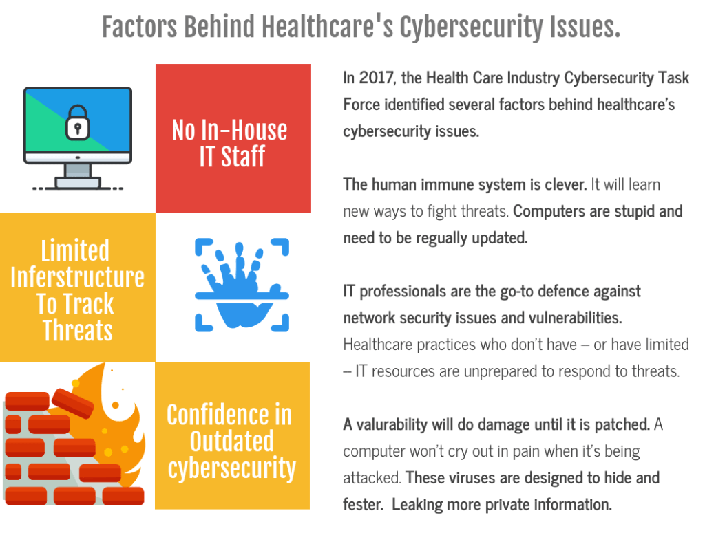 Factors Behind Healthcare's Cybersecurity Issues