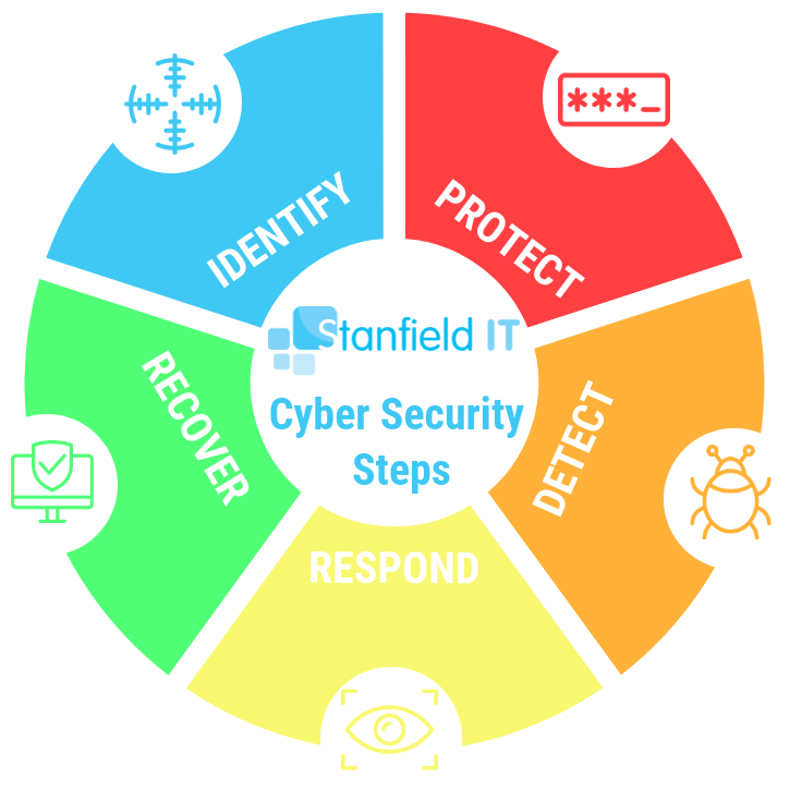 cyber security steps