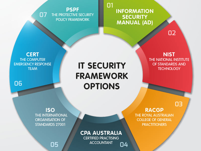 information security framework