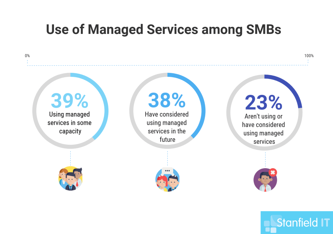managed services statistics