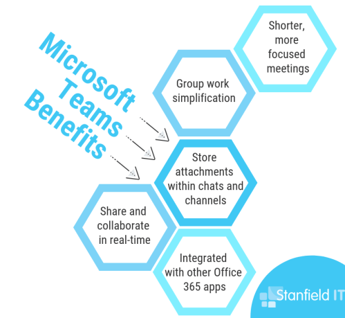 microsoft teams benefits