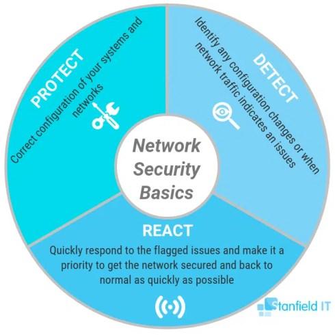 network security basics