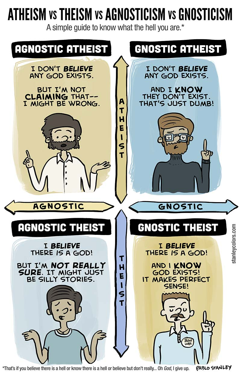 Atheism Vs Theism Vs Agnosticism Vs Gnosticism A Simple