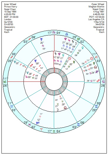 Birth Chart: Marjorie Orr (Virgo)
